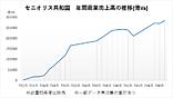 セニオリス共和国年間商業売上高の推移749年まで.png