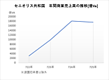セニオリス共和国年間商業売上高の推移725年まで.png