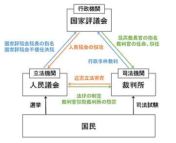 SRHJ政治体制.jpg